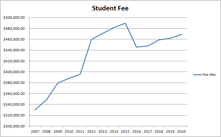 Student Fee Revenue Chart